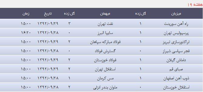 نتایج زنده جدول لیگ برتر