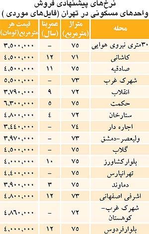 Image result for قیمت مسکن در مناطق مختلف تهران