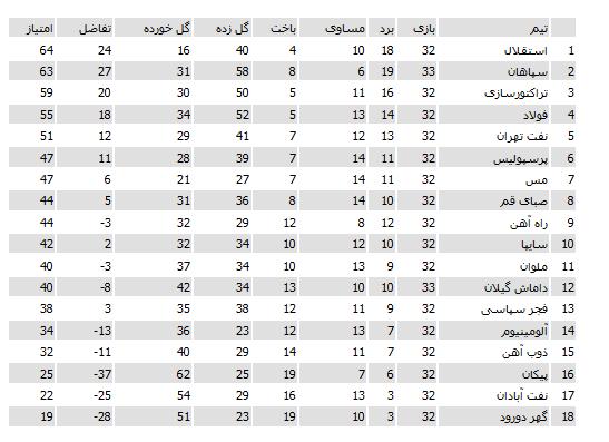 دانلود جدول لیگ برتر