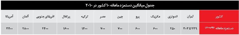 حقوق کارگران فولاد مبارکه چقدر است تفاوت حقوق کارگران ایران با کارگران سایر کشورها چقدر است.