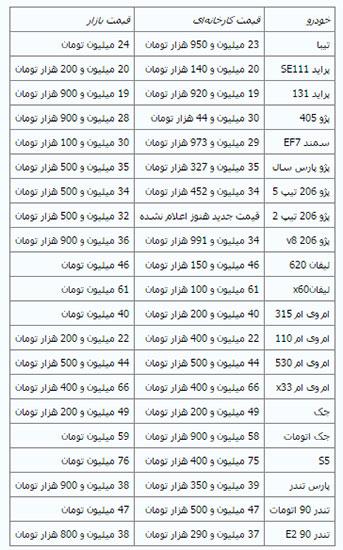 قیمت جدید خودرو قیمت پژو 405 قیمت پارس تندر