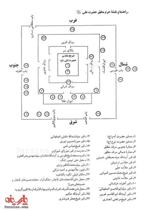 پیدا علی مدفن ع شد چگونه امام