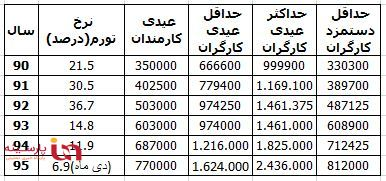 کارگران و کارمندان چقدر عیدی میگیرند؟+ جدول