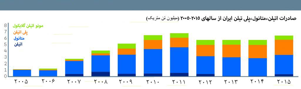 متانول ایران ارزانترین محصول پتروشیمی دنیا/نمودار