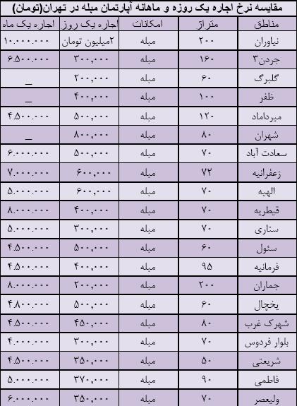 قیمت اجاره خانه در مشهد