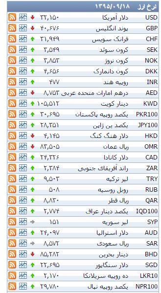 نرخ ۳۹ نوع ارز بانکی پنجشنبه