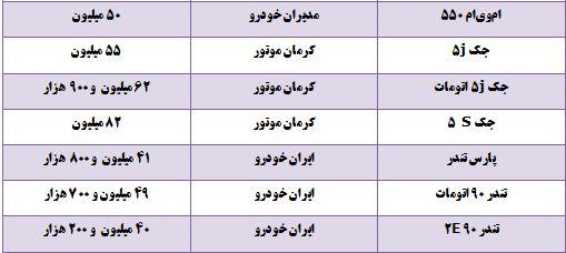 قیمت خودروهای وارداتی و داخلی+ جدول
