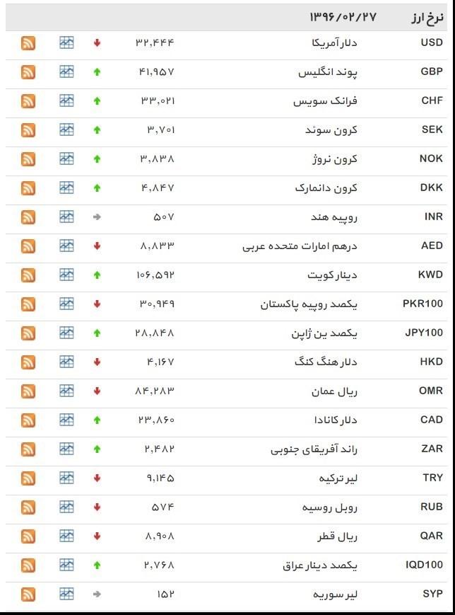 نرخ ۳۹ نوع ارز بانکی چهارشنبه
