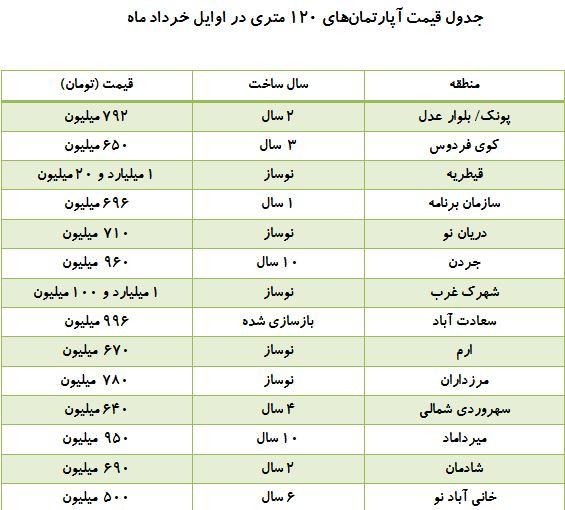 بازار خرید و فروش آپارتمانهای ۱۲۰ متری + جدول قیمتها