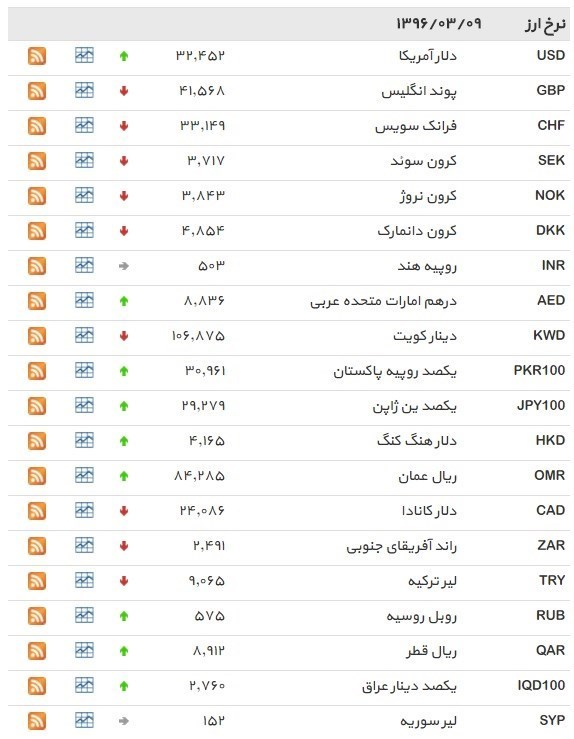 نرخ ۳۹ نوع ارز بانکی سهشنبه