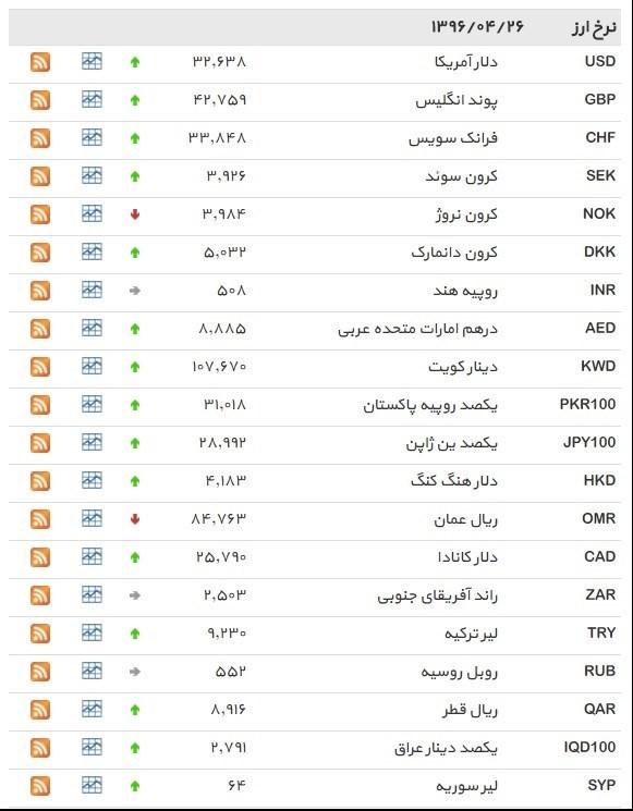 نرخ ۳۹ نوع ارز بانکی دوشنبه