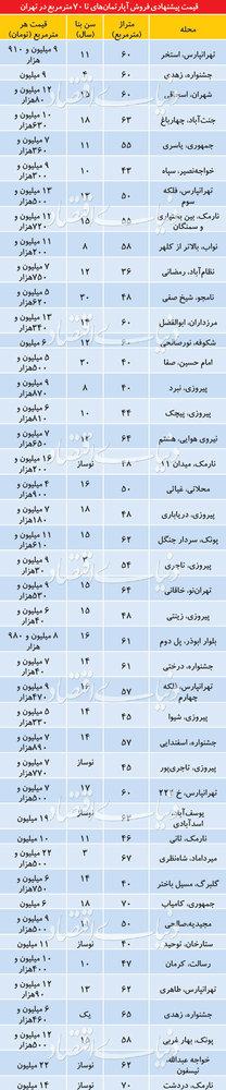 آپارتمان زیر ۷۰ متر در تهران کمیاب شد