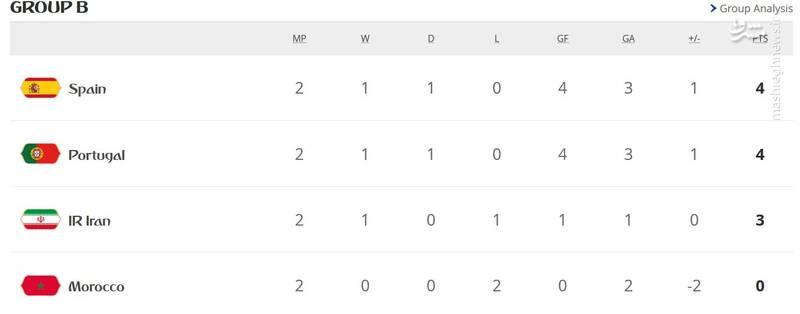 شکست قهرمانانه ایران مقابل اسپانیا