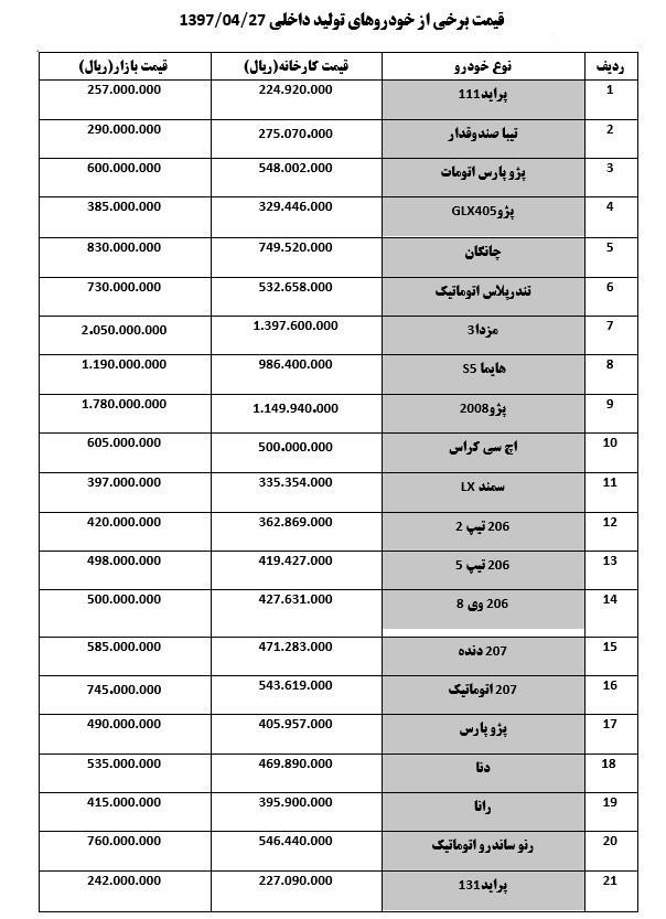 افزایش ۱ تا ۲ میلیونی قیمت خودرو +جدول