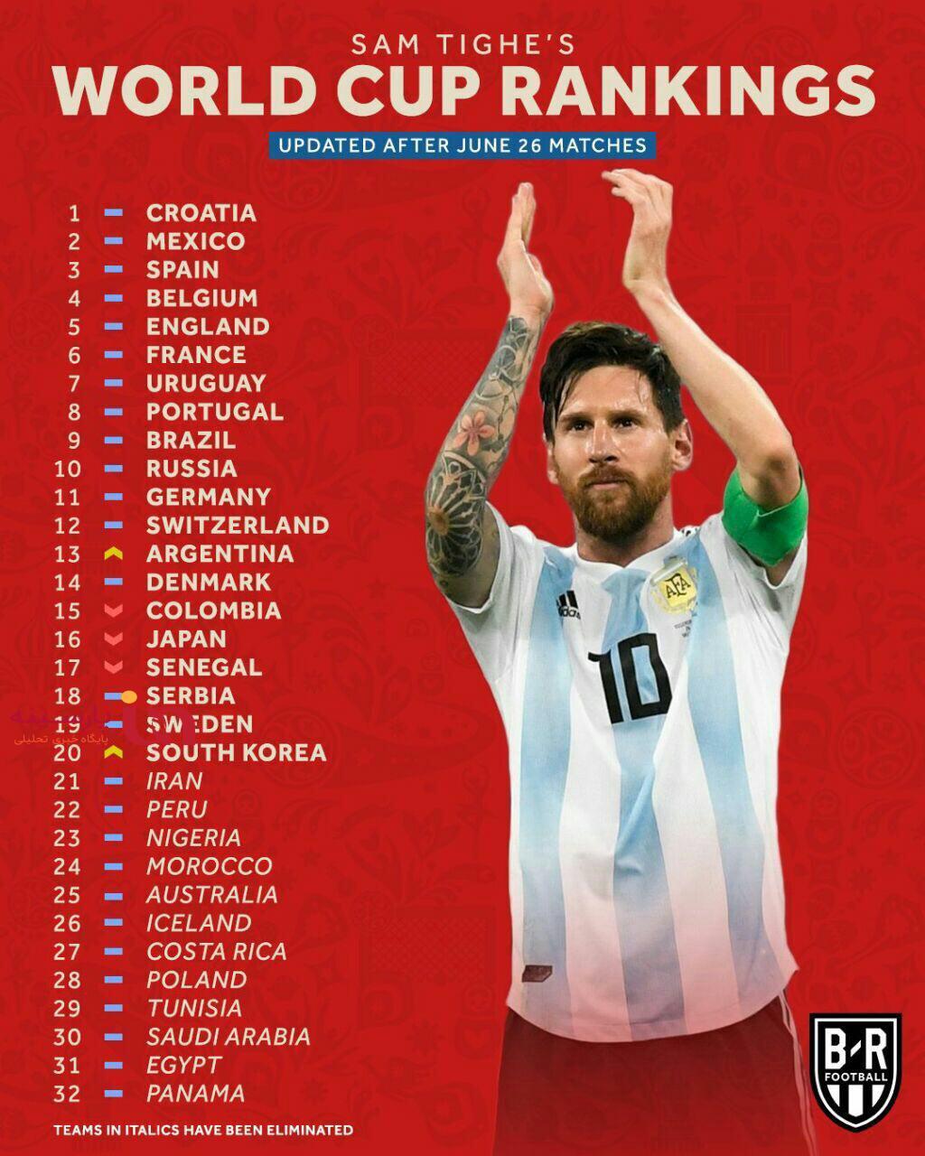 رنکینگ قدرت تیمهای حاضر در جام جهانی