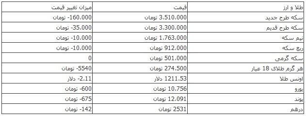 ریزش ۱۶۰ هزار تومانی قیمت سکه در بازار +جدول