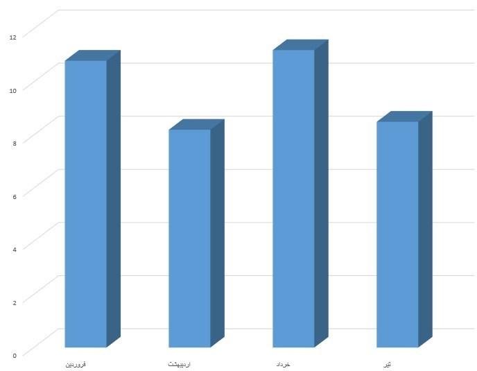 تداوم رشد افسارگسیخته مصرف بنزین +نمودار