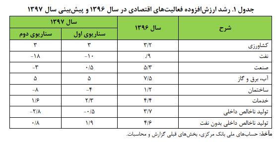 رشد اقتصاد ایران سال ۹۷ و ۹۸ منفی میشود