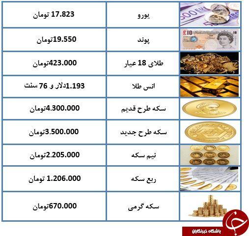 آخرین قیمت طلا و سکه در بازار تهران +جدول