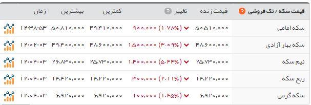 هفته سقوط قیمت ارز و سکه رسید/ دلار به کانال ۱۶ هزار تومان بازگشت