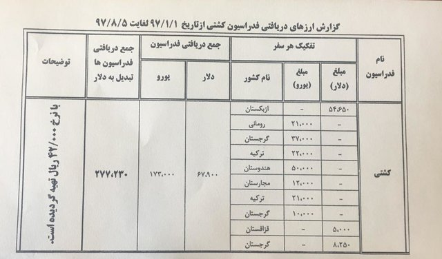 افشاگری وزارت ورزش علیه رسول خادم + سند