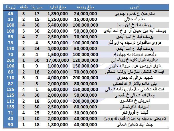 رهن و اجاره آپارتمان در برخی مناطق تهران