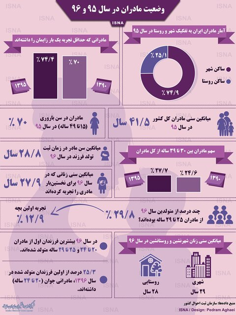 میانگین سنی مادران ایرانی در سال ۹۶ چقدر بود؟