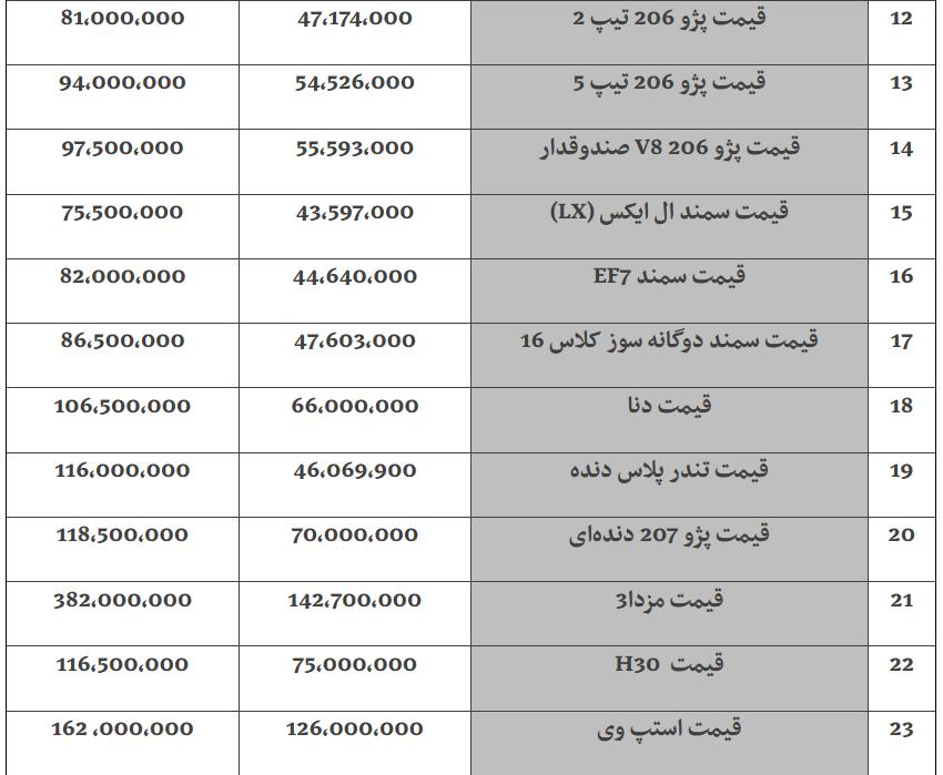 قیمت خودرو  در بازار امروز ۱۳۹۸/۰۱/۲۵ +جدول