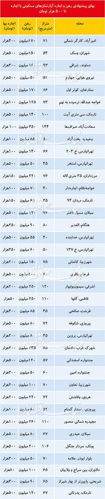 قیمت رهن آپارتمان در نقاط مختلف تهران +جدول