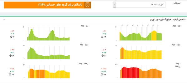 بنزین با هوای تهران چه میکند؟