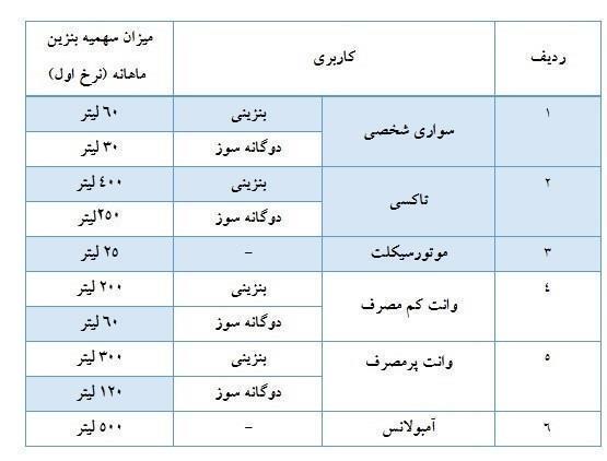 سهمیه بنزین بهمنماه واریز شد+جدول