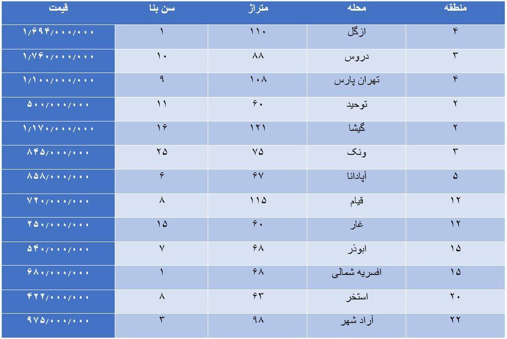 تازهترین قیمت مسکن در مناطق ۲۲ گانه تهران +جدول
