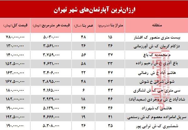 ارزانترین آپارتمانهای تهران با چه نرخی فروش رفت؟ +جدول