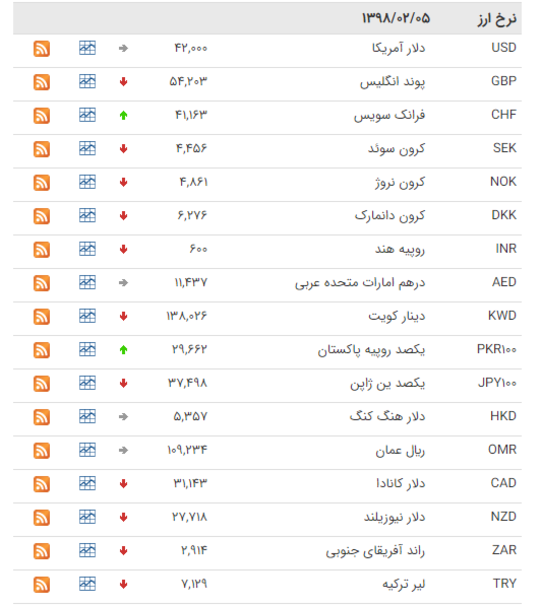 نرخ ارزهای بانکی ۵ اردیبهشت ۹۸ +جدول