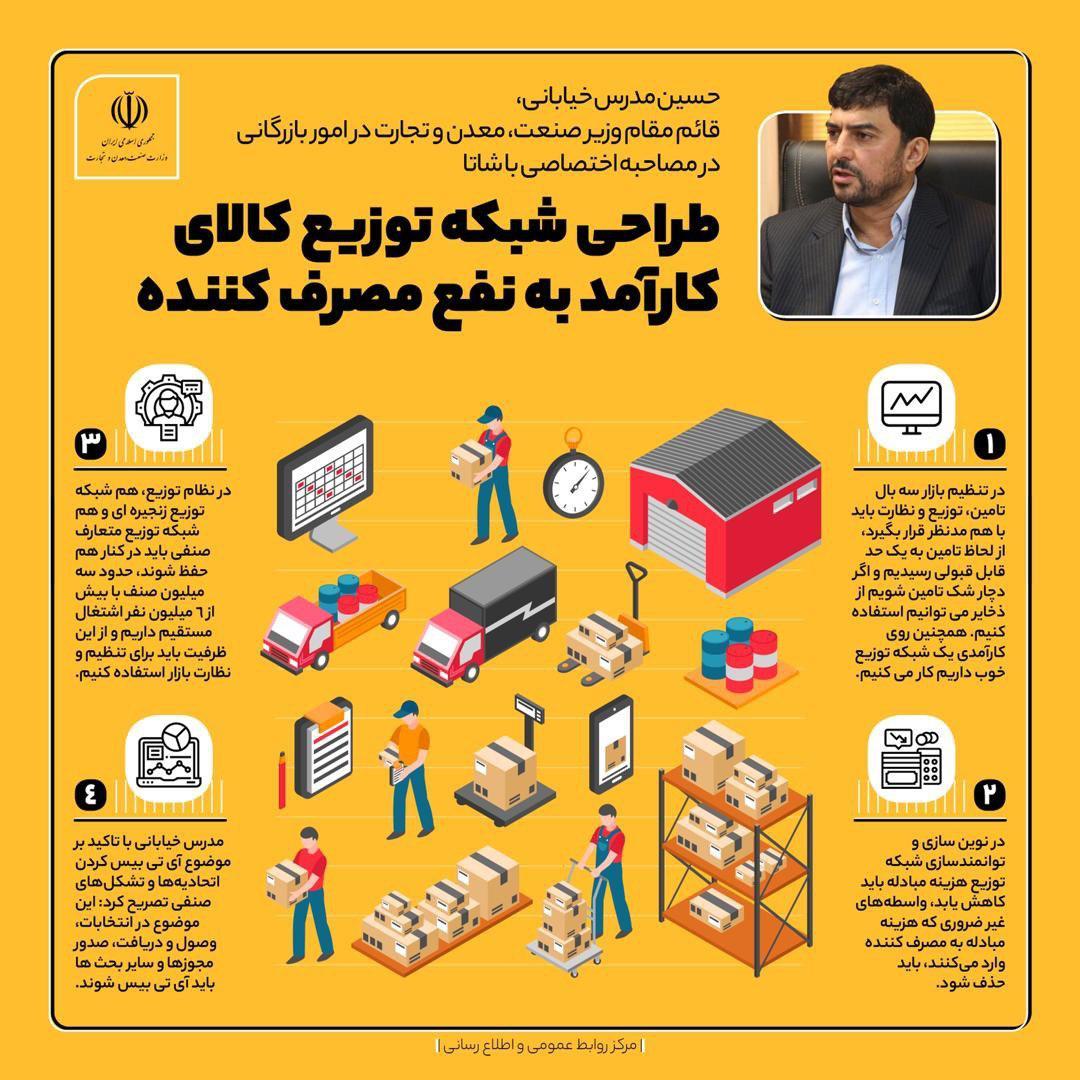 اینفوگرافی| طراحی شبکه توزیع کالای کارآمد به نفع مصرف کننده