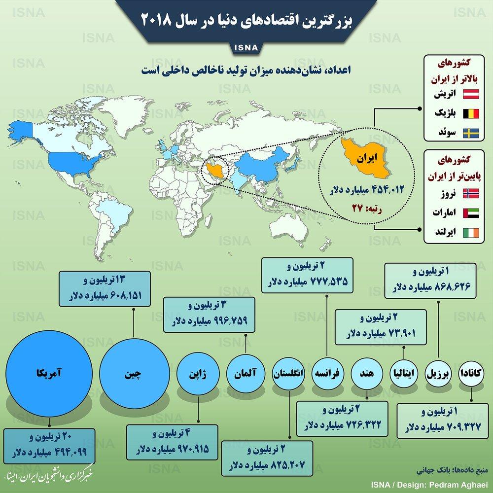 اینفوگرافیک | ایران کجای اقتصاد جهان است؟