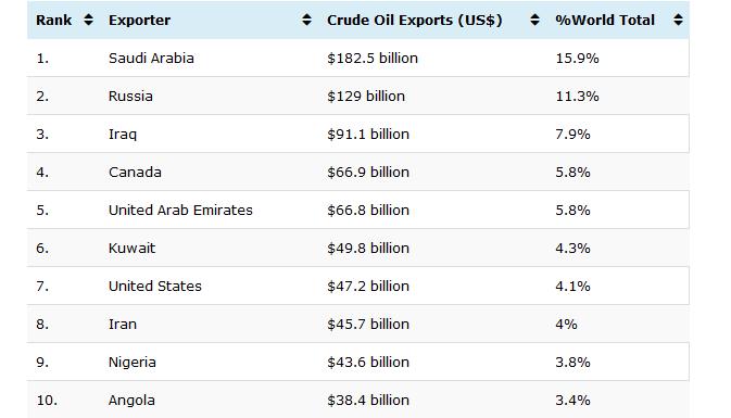 بزرگترین صادرکنندگان و واردکنندگان نفت جهان کدامند؟