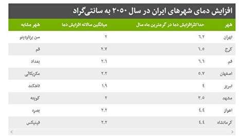 هوای تهران در سال ٢٠٥٠ مثل سن برناردینوی کالیفرنیا می شود!