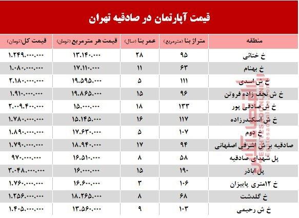 قیمت خرید آپارتمان حوالی صادقیه / جدول