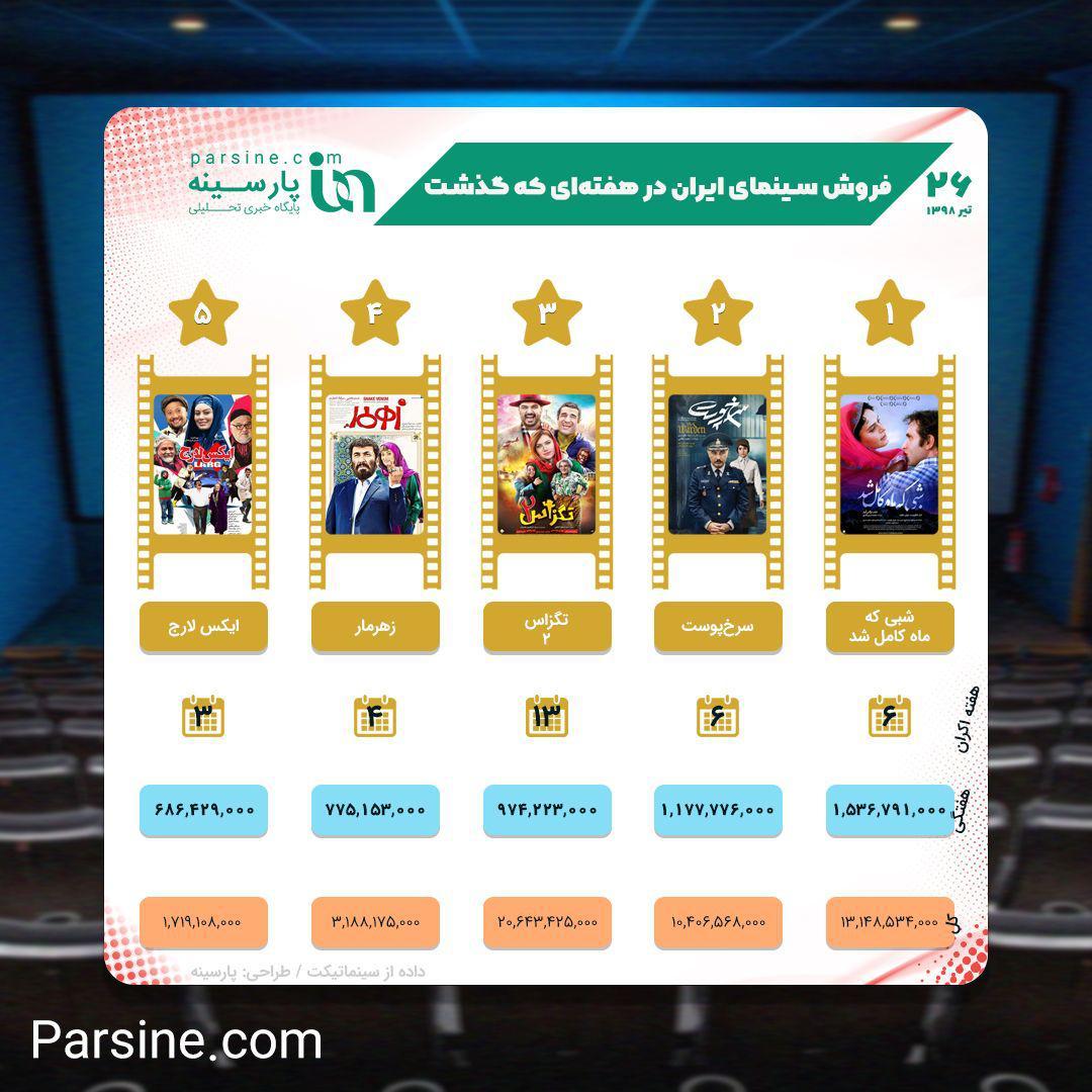 عکس| فروش سینمای ایران در هفتهای که گذشت،کدام فیلمها بیشتر فروختند؟