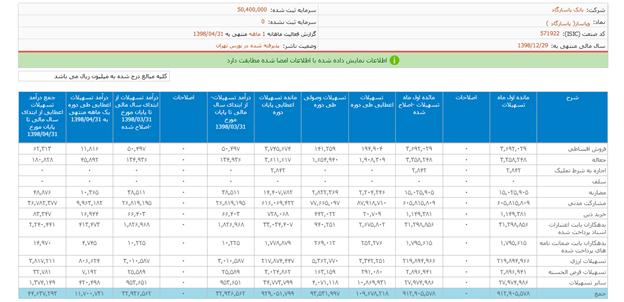 جست و جوی تحلیلی در صورتهای مالی بانک پاسارگاد