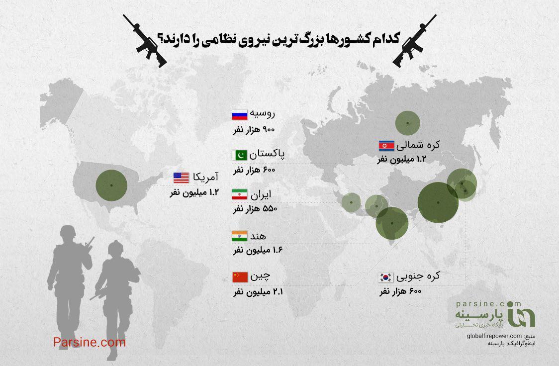 کدام کشورها بزرگ ترین نیروی نظامی را دارند؟+ اینفوگرافی