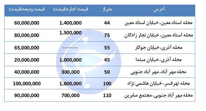 نرخ اجاره خانه در منطقه ۹ تهران +جدول