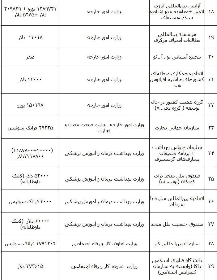 ایران سالانه چقدر به مجامع بینالمللی پول میدهد؟ + جدول پرداختی