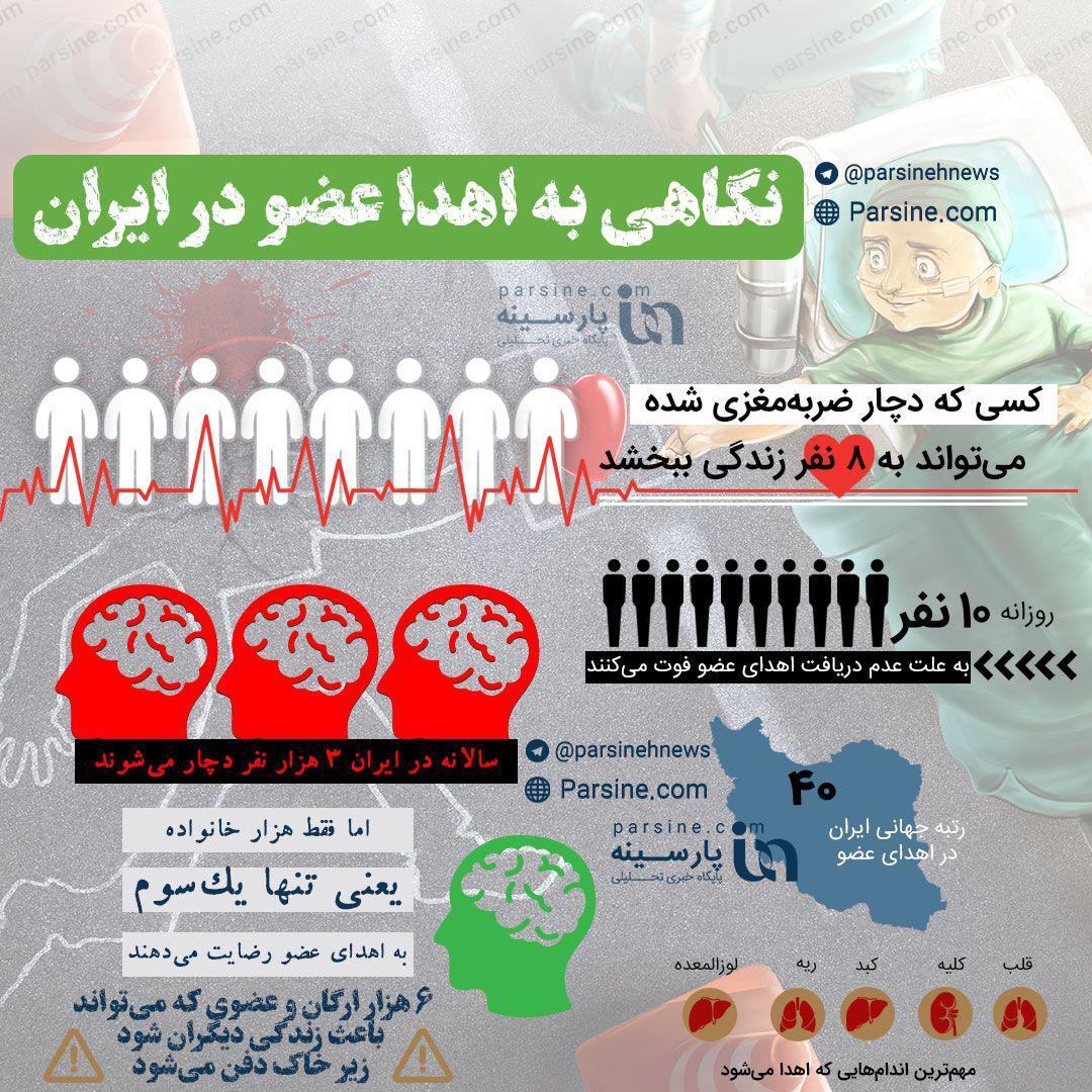 اینفوگرافی|نگاهی به اهداء عضو در ایران