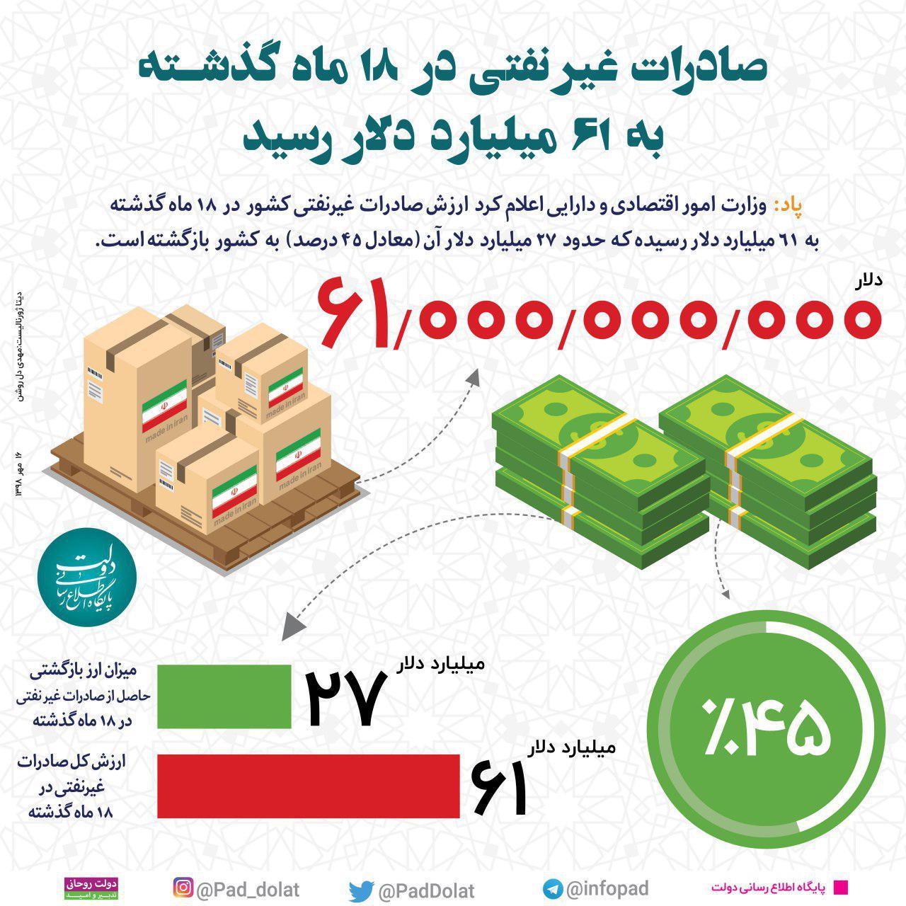 اینفوگرافیک|صادرات غیرنفتی در ۱۸ ماه گذشته به ۶۱ میلیارد دلار رسید