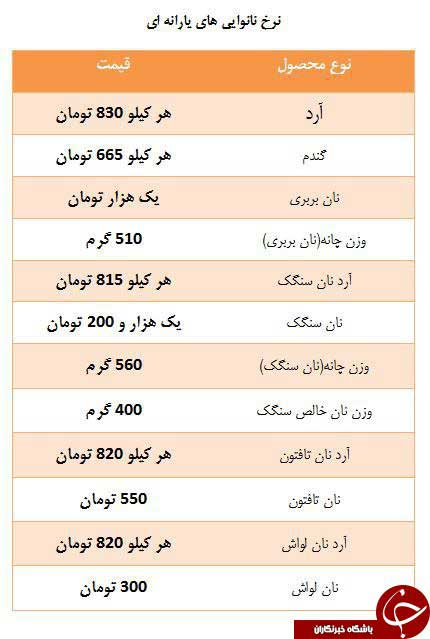 تغییر قیمت انواع نان از ۱۳ مهر اجرایی میشود