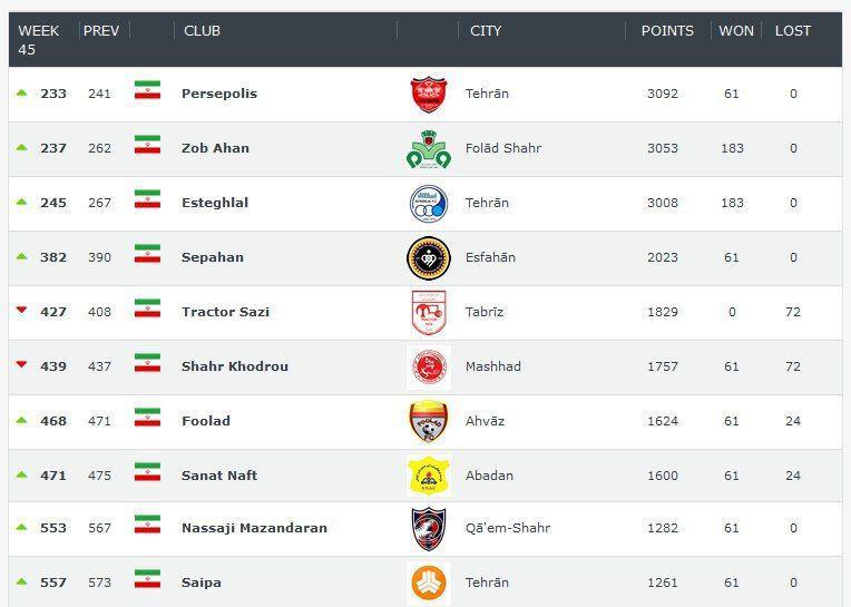 بهترین تیمهای ایران+عکس