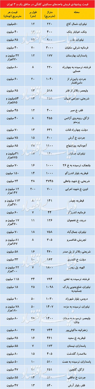 قیمت خانه های کلنگی در شمال تهران چند؟/جدول