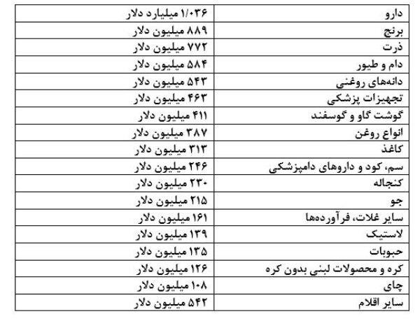 لیست کالاهای وارداتی با ارز ۴۲۰۰ تومانی اعلام شد